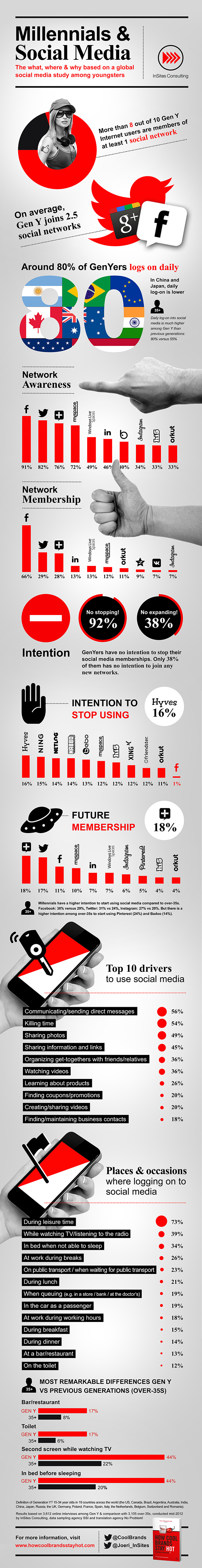 Infographic-Millennials-and-Social-Media